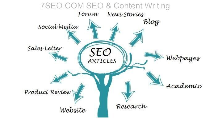 SEO Content Writing by 7SEO